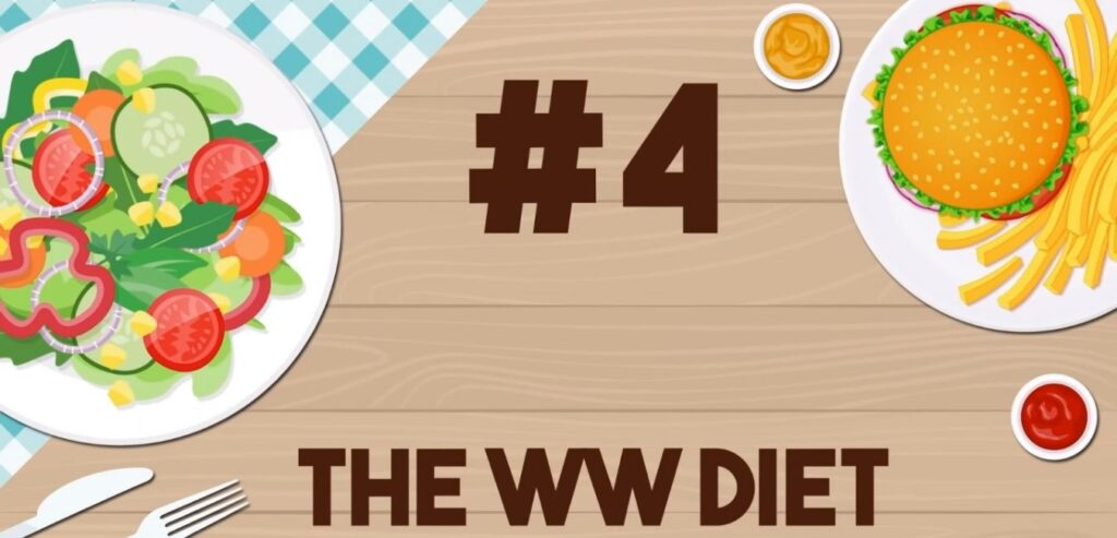 The WW Diet - The Best and Worst Diets